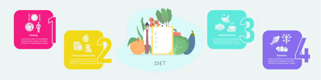 Buy Diet and Nutrition Products Online - PharmaSun